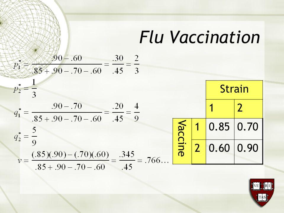 Flu Vaccination Strain 12 Vaccine 10.850.70 20.600.90