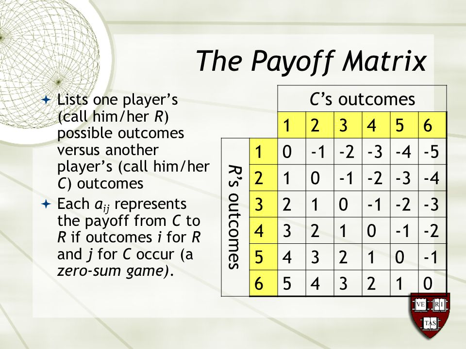 The Payoff Matrix  Lists one player's (call him/her R) possible outcomes versus another player's (call him/her C) outcomes  Each a ij represents the payoff from C to R if outcomes i for R and j for C occur (a zero-sum game).