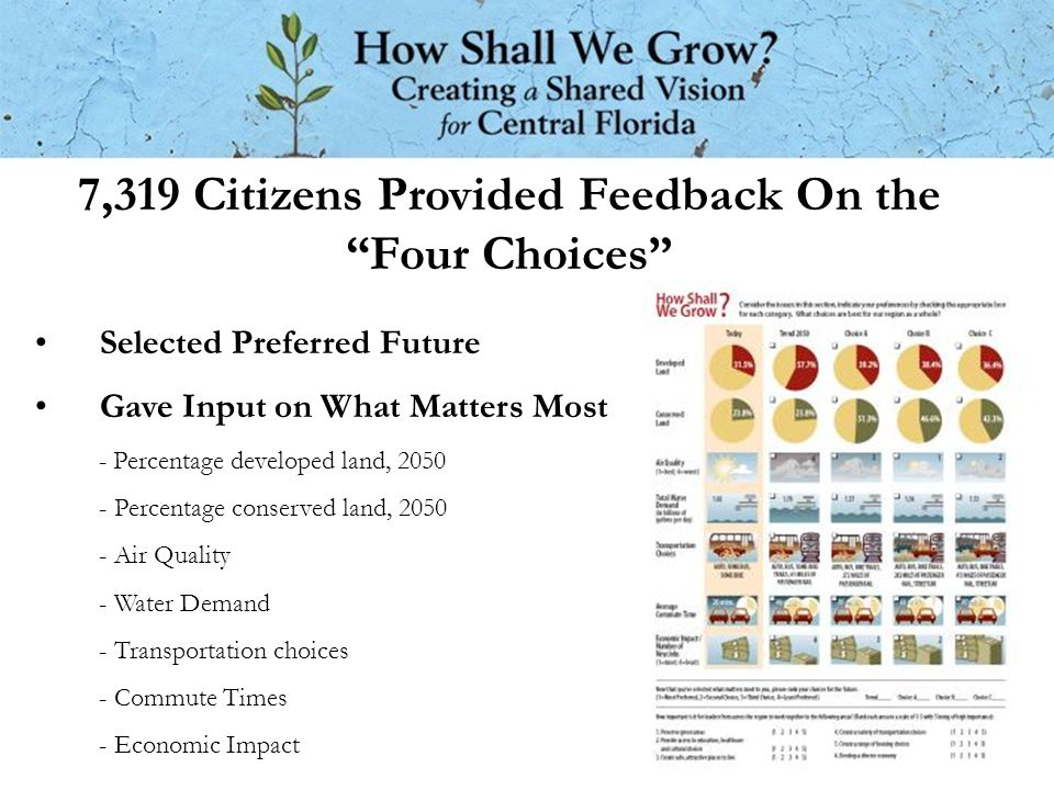 7,319 Citizens Provided Feedback On the Four Choices Selected Preferred Future Gave Input on What Matters Most - Percentage developed land, 2050 - Percentage conserved land, 2050 - Air Quality - Water Demand - Transportation choices - Commute Times - Economic Impact