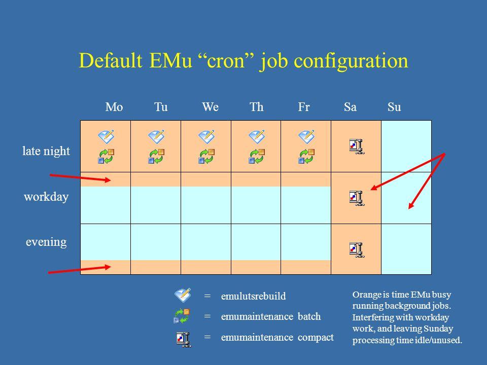Default EMu cron job configuration late night workday evening = emulutsrebuild = emumaintenance batch = emumaintenance compact Mo Tu We Th Fr Sa Su Orange is time EMu busy running background jobs.