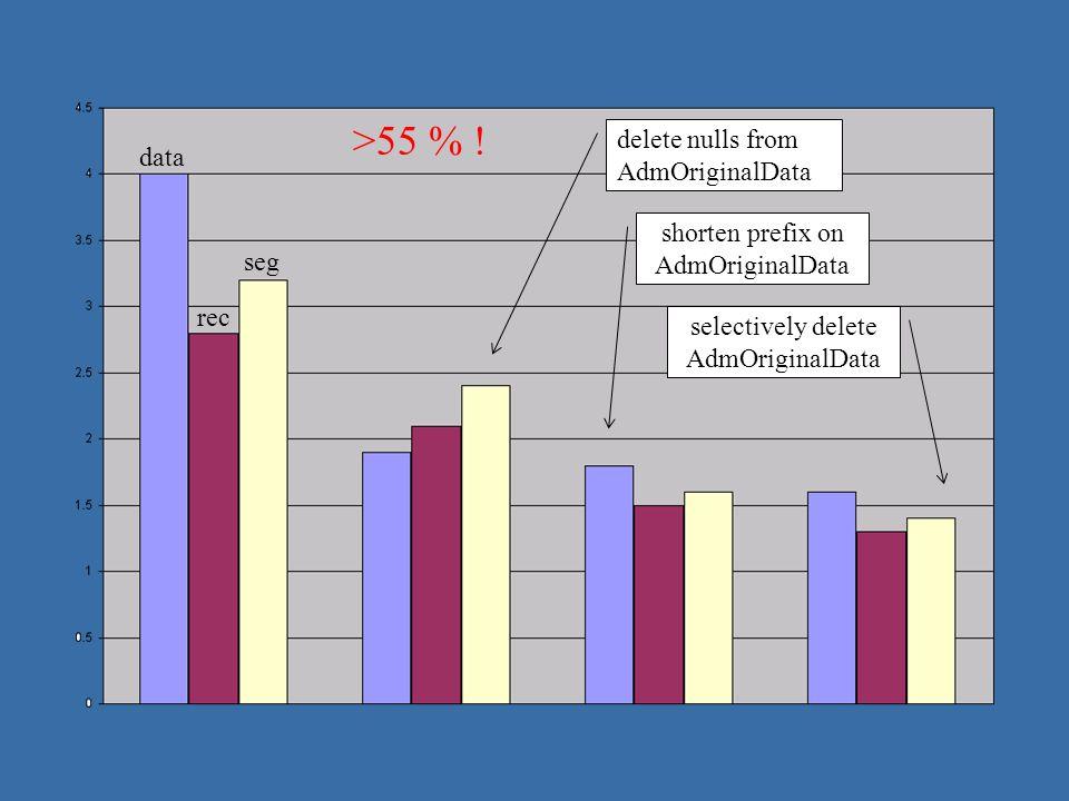 data rec seg delete nulls from AdmOriginalData shorten prefix on AdmOriginalData selectively delete AdmOriginalData >55 % !