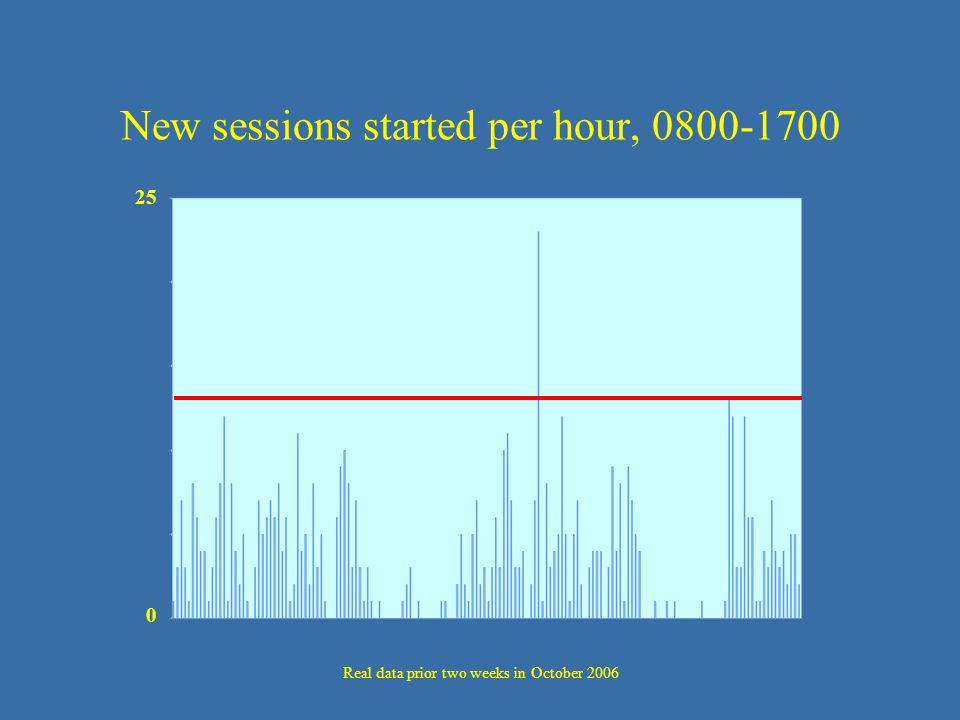 New sessions started per hour, 0800-1700 25 0 Real data prior two weeks in October 2006