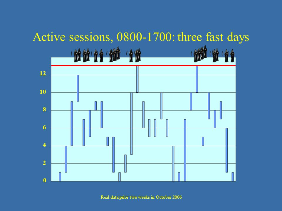 Active sessions, 0800-1700: three fast days 12 0 2 10 6 8 4 Real data prior two weeks in October 2006