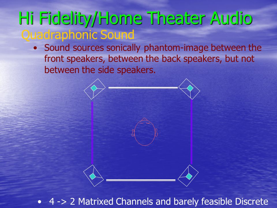 Hi Fidelity/Home Theater Audio Quadraphonic Sound Sound sources sonically phantom-image between the front speakers, between the back speakers, but not between the side speakers.
