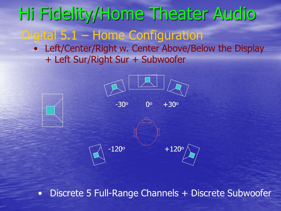 Hi Fidelity/Home Theater Audio Digital 5.1 – Home Configuration Left/Center/Right w.