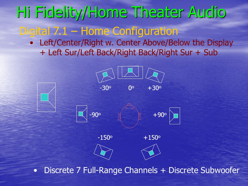 Hi Fidelity/Home Theater Audio Digital 7.1 – Home Configuration Left/Center/Right w.