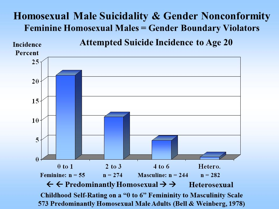 Childhood Self-Rating on a 0 to 6 Femininity to Masculinity Scale 573 Predominantly Homosexual Male Adults (Bell & Weinberg, 1978) Incidence Percent Attempted Suicide Incidence to Age 20 Feminine: n = 55Masculine: n = 244n = 274n = 282 Homosexual Male Suicidality & Gender Nonconformity Feminine Homosexual Males = Gender Boundary Violators   Predominantly Homosexual   Heterosexual