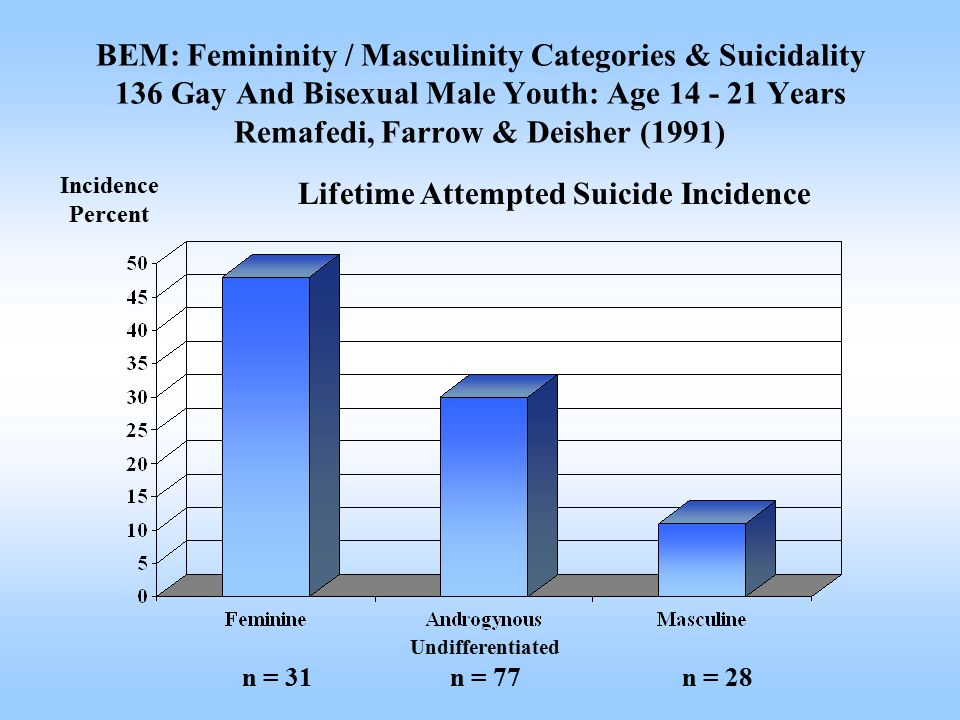 Incidence Percent Undifferentiated n = 31n = 77n = 28 Lifetime Attempted Suicide Incidence BEM: Femininity / Masculinity Categories & Suicidality 136 Gay And Bisexual Male Youth: Age 14 - 21 Years Remafedi, Farrow & Deisher (1991)