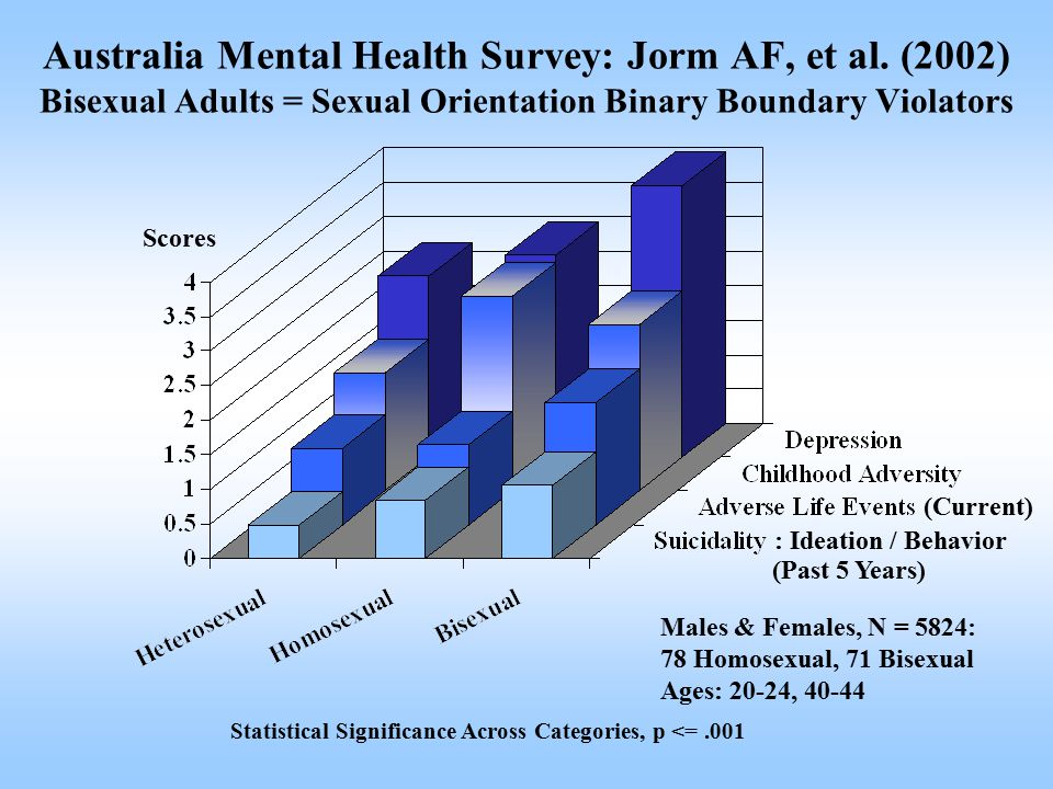 Scores Males & Females, N = 5824: 78 Homosexual, 71 Bisexual Ages: 20-24, 40-44 (Current) : Ideation / Behavior (Past 5 Years) Statistical Significance Across Categories, p <=.001 Australia Mental Health Survey: Jorm AF, et al.