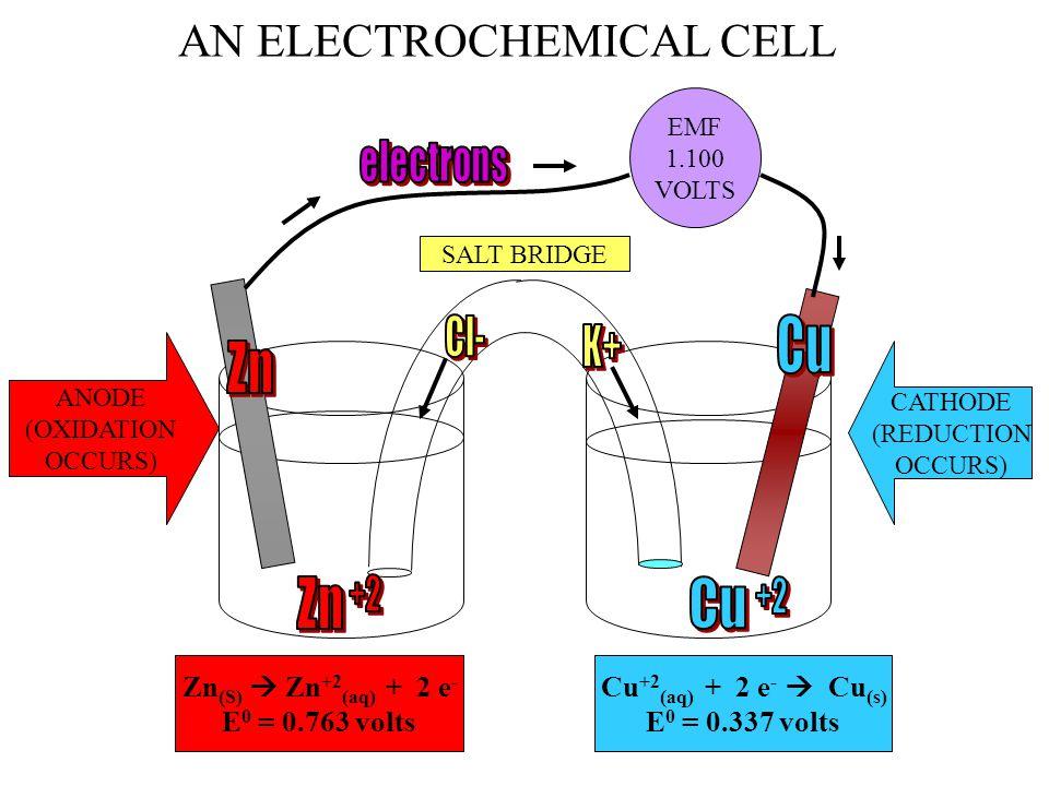AN ELECTROCHEMICAL CELL EMF 1.100 VOLTS ANODE (OXIDATION OCCURS) CATHODE (REDUCTION OCCURS) Zn (S)  Zn +2 (aq) + 2 e - E 0 = 0.763 volts Cu +2 (aq) + 2 e -  Cu (s) E 0 = 0.337 volts SALT BRIDGE