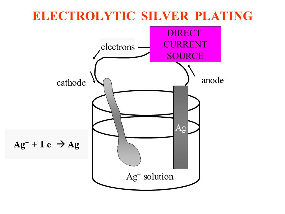 ELECTROLYTIC SILVER PLATING Ag DIRECT CURRENT SOURCE Ag + solution cathode anode electrons Ag + + 1 e -  Ag