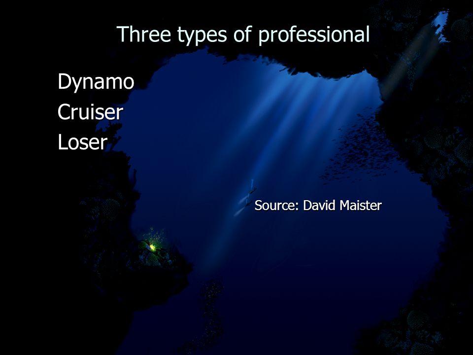 Three types of professional Three types of professional Dynamo Dynamo Cruiser Cruiser Loser Loser Source: David Maister Source: David Maister