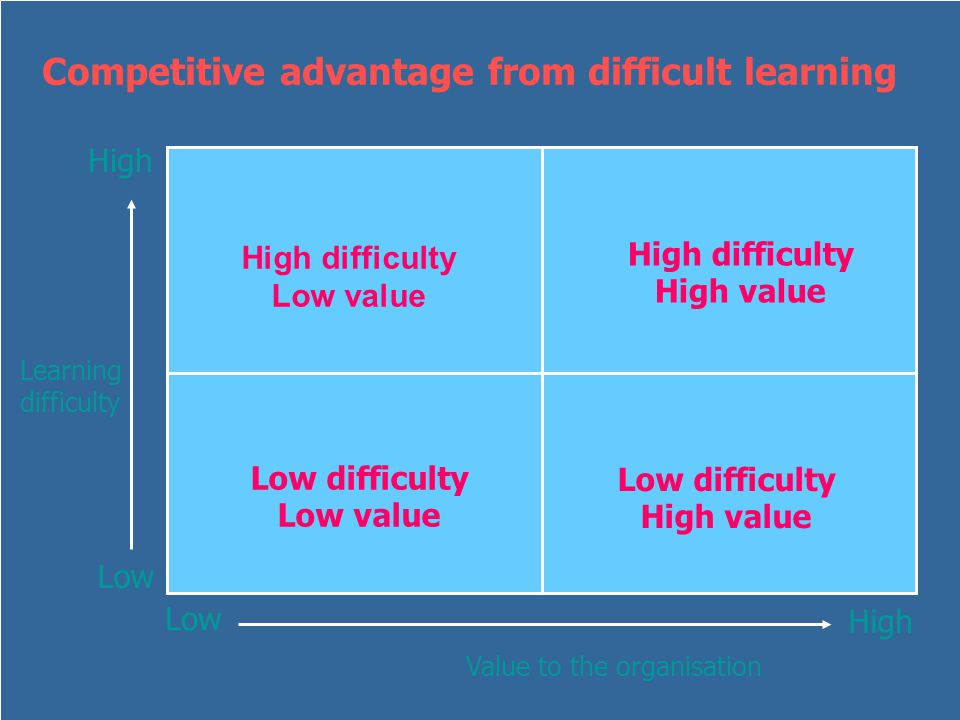 Learning difficulty Competitive advantage from difficult learning Low High Value to the organisation High difficulty Low value High difficulty High value Low difficulty High value Low difficulty Low value