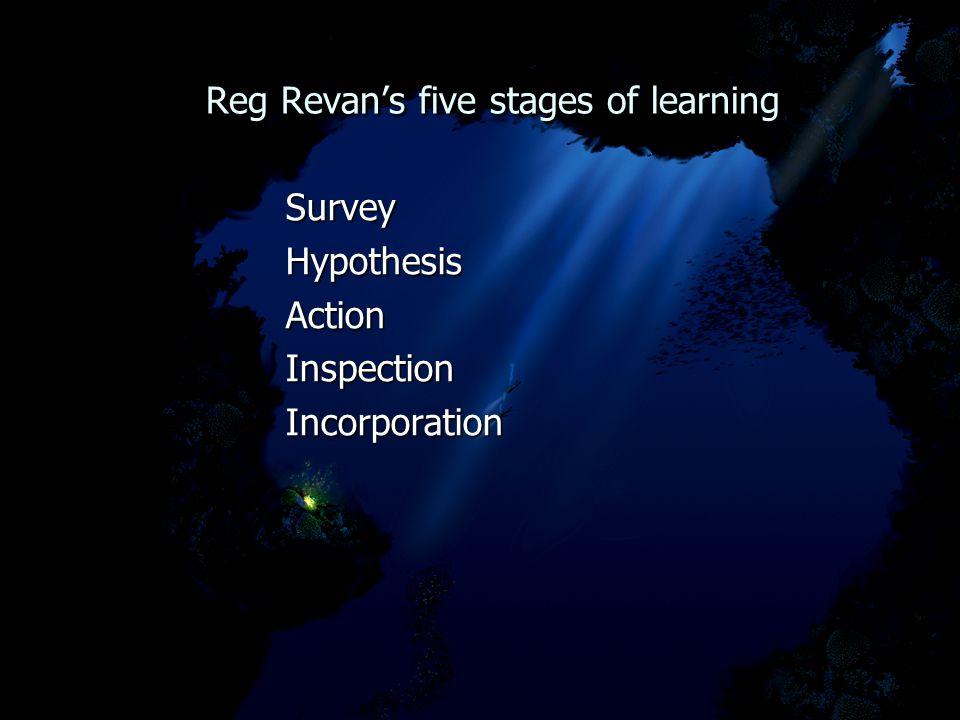 Reg Revan's five stages of learning Reg Revan's five stages of learning SurveyHypothesisActionInspectionIncorporation