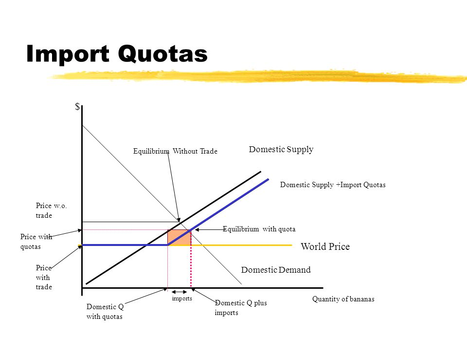 Import Quotas Quantity of bananas Domestic Demand Domestic Supply World Price Price w.o.