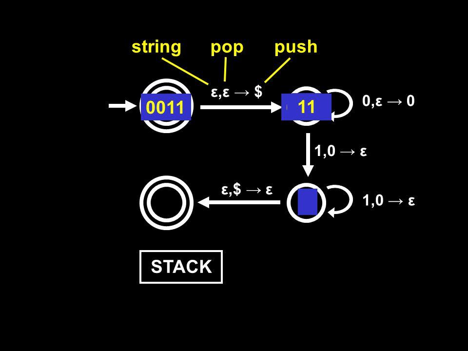 ε,ε → $ 0,ε → 0 1,0 → ε ε,$ → ε stringpoppush 0011 STACK$ 0011011 $0 11 $ 0 1