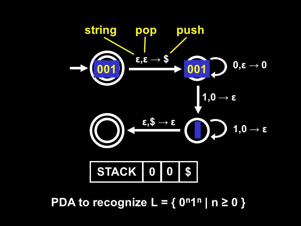 ε,ε → $ 0,ε → 0 1,0 → ε ε,$ → ε stringpoppush 001 STACK$$0$ 0 1 01001 PDA to recognize L = { 0 n 1 n | n ≥ 0 }