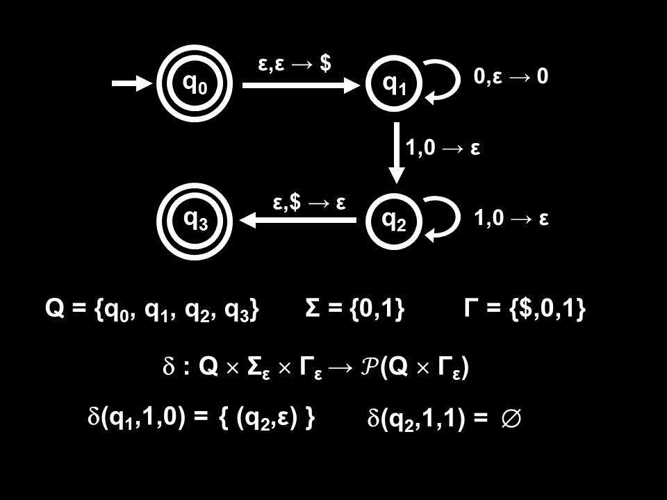 ε,ε → $ 0,ε → 0 1,0 → ε ε,$ → ε q0q0 q1q1 q2q2 q3q3 Q = {q 0, q 1, q 2, q 3 }Γ =Σ =  : Q  Σ ε  Γ ε → (Q  Γ ε ) {0,1}{$,0,1}  (q 1,1,0) = { (q 2,ε) }  (q 2,1,1) = 