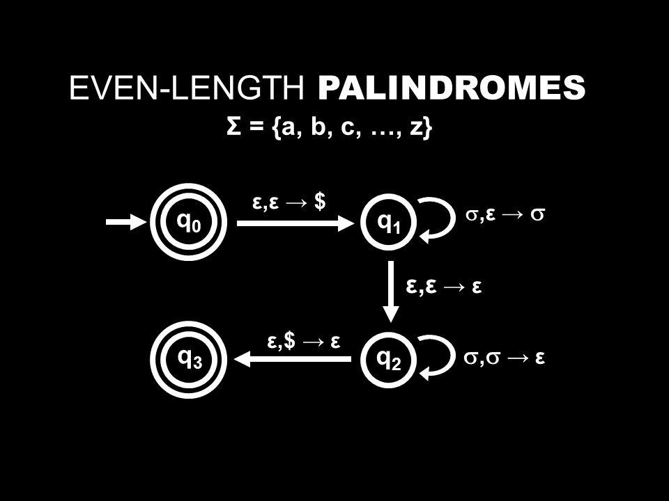 EVEN-LENGTH PALINDROMES Σ = {a, b, c, …, z} ε,ε → $ ε,ε → εε,ε → ε , → ε, → ε ε,$ → ε q0q0 q1q1 q2q2 q3q3 ,ε → ,ε → 