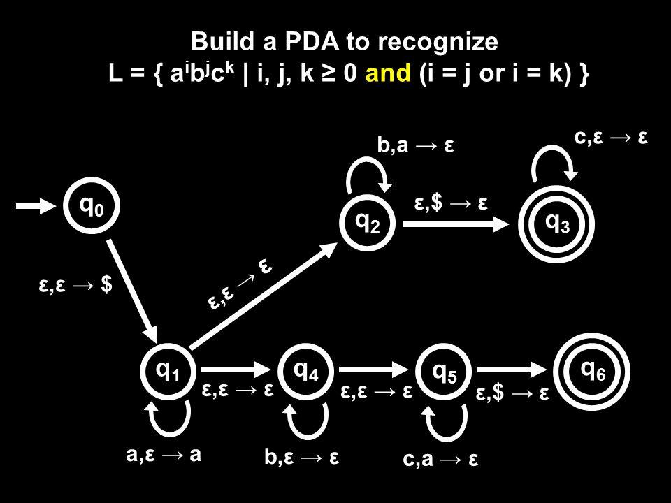 Build a PDA to recognize L = { a i b j c k | i, j, k ≥ 0 and (i = j or i = k) } ε,ε → $ b,a → ε ε,$ → ε q0q0 q5q5 q1q1 q3q3 a,ε → a q2q2 q4q4 ε,ε → ε q6q6 ε,$ → ε b,ε → ε c,a → ε c,ε → ε