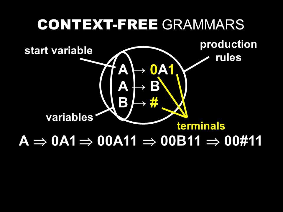 A → 0A1 A → B B → # CONTEXT-FREE GRAMMARS A variables terminals production rules start variable  0A1  00A11  00B11  00#11
