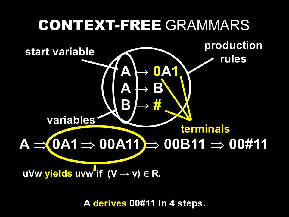A → 0A1 A → B B → # CONTEXT-FREE GRAMMARS A variables terminals production rules start variable  0A1  00A11  00B11  00#11 uVw yields uvw if (V → v) ∈ R.