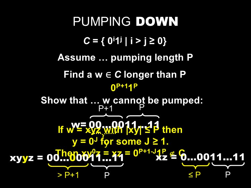 PUMPING DOWN C = { 0 i 1 j | i > j ≥ 0} Assume … pumping length P Find a w ∈ C longer than P Show that … w cannot be pumped: If w = xyz with |xy| ≤ P then y = 0 J for some J ≥ 1.
