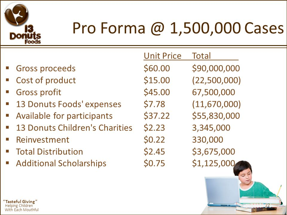 Tasteful Giving Helping Children With Each Mouthful Pro Forma @ 1,500,000 Cases Unit PriceTotal  Gross proceeds$60.00 $90,000,000  Cost of product$15.00 (22,500,000)  Gross profit$45.00 67,500,000  13 Donuts Foods expenses$7.78 (11,670,000)  Available for participants$37.22 $55,830,000  13 Donuts Children s Charities$2.23 3,345,000  Reinvestment$0.22 330,000  Total Distribution$2.45 $3,675,000  Additional Scholarships$0.75 $1,125,000 22