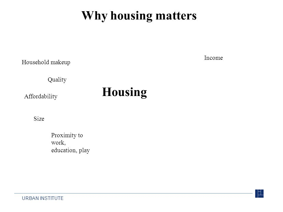 URBAN INSTITUTE Why housing matters Housing Proximity to work, education, play Quality Affordability Size Household makeup Income
