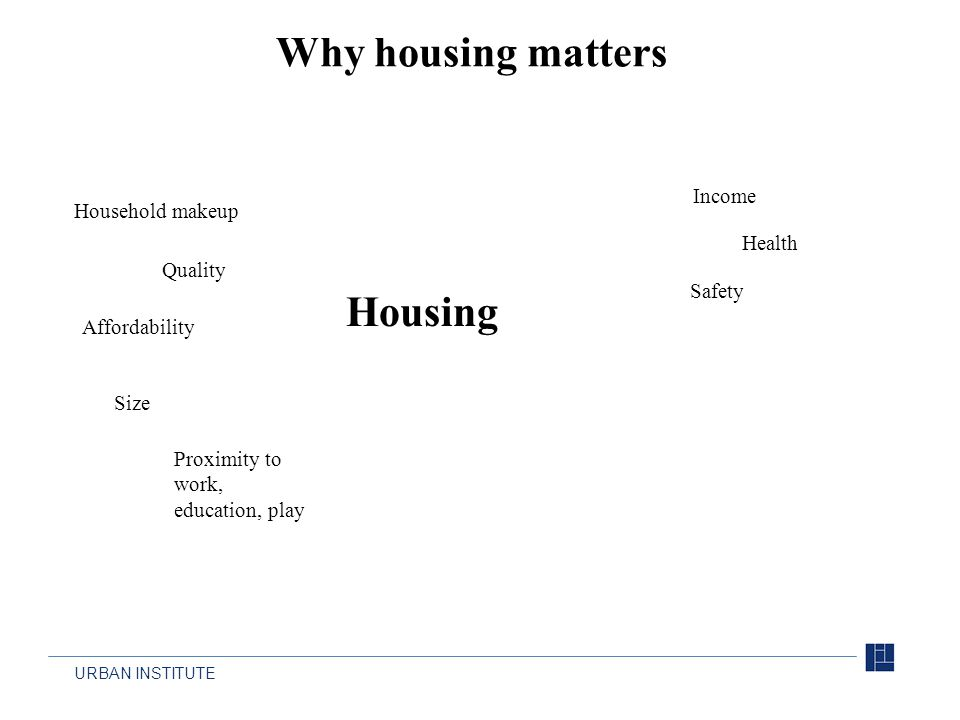 URBAN INSTITUTE Why housing matters Housing Proximity to work, education, play Quality Affordability Size Household makeup Income Health Safety