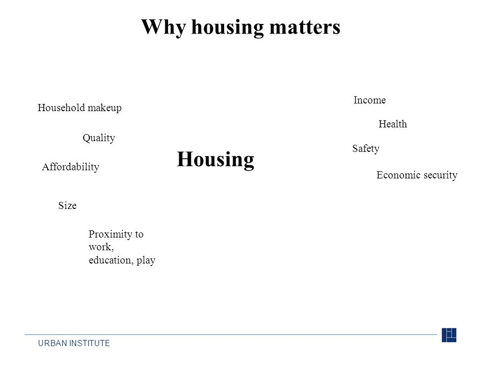 URBAN INSTITUTE Why housing matters Housing Proximity to work, education, play Quality Affordability Size Household makeup Income Health Safety Econom