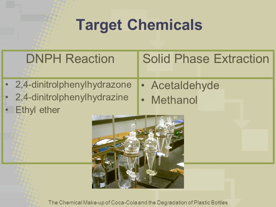 The Chemical Make-up of Coca-Cola and the Degradation of Plastic Bottles Target Chemicals 2,4-dinitrolphenylhydrazone 2,4-dinitrolphenylhydrazine Ethy