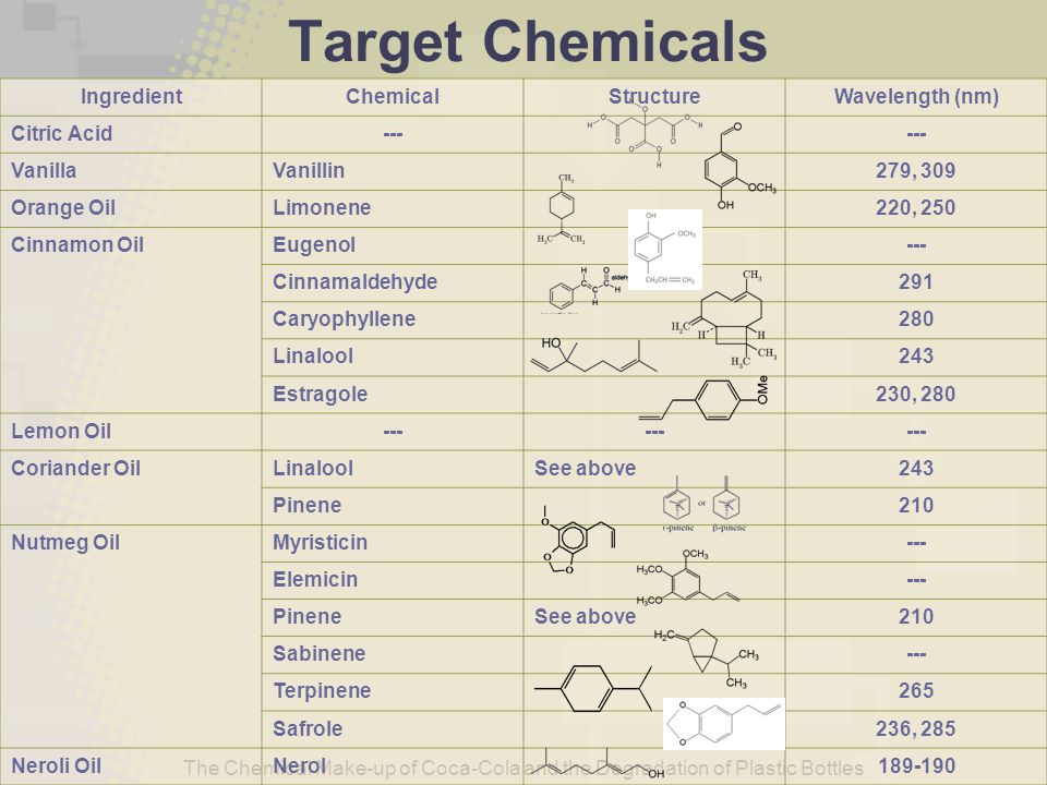 The Chemical Make-up of Coca-Cola and the Degradation of Plastic Bottles Results from GCMS The GCMS analysis shows the presence of several peaks, thus several chemicals No exact matches, but possible derivatives of target chemicals Example: VanillinVanilglycolic acid