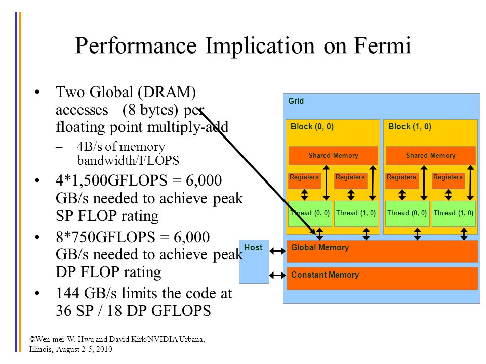Grid Global Memory Block (0, 0) Shared Memory Thread (0, 0) Registers Thread (1, 0) Registers Block (1, 0) Shared Memory Thread (0, 0) Registers Thread (1, 0) Registers Host Constant Memory Performance Implication on Fermi Two Global (DRAM) accesses (8 bytes) per floating point multiply-add –4B/s of memory bandwidth/FLOPS 4*1,500GFLOPS = 6,000 GB/s needed to achieve peak SP FLOP rating 8*750GFLOPS = 6,000 GB/s needed to achieve peak DP FLOP rating 144 GB/s limits the code at 36 SP / 18 DP GFLOPS ©Wen-mei W.