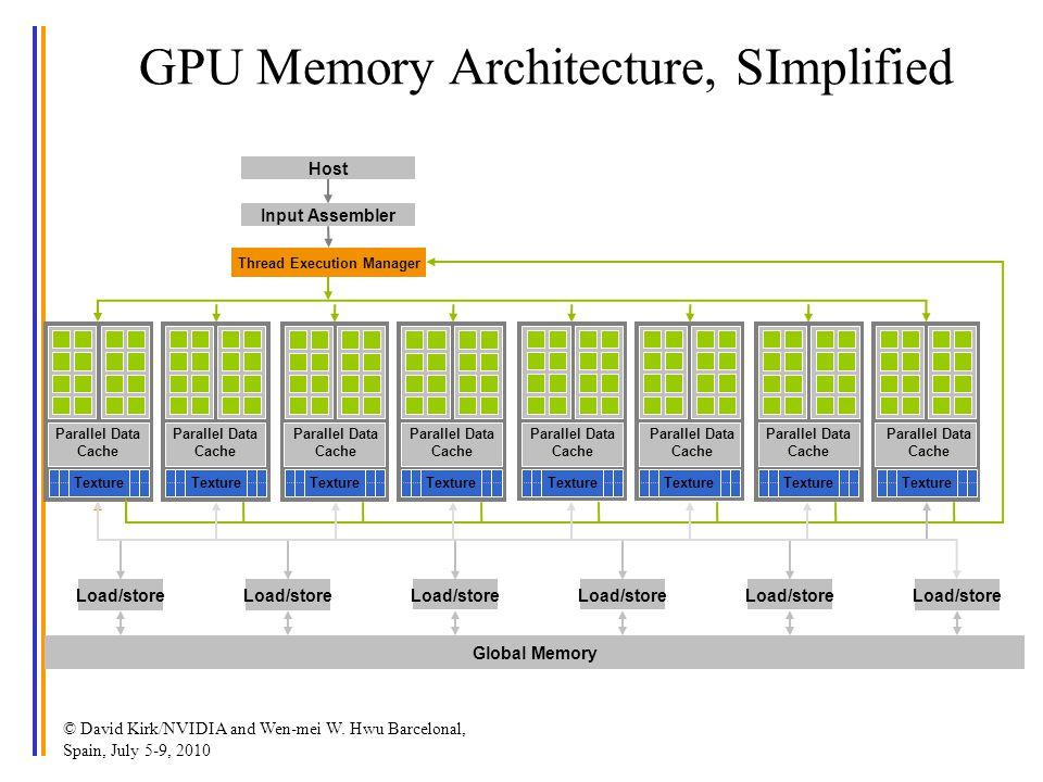 © David Kirk/NVIDIA and Wen-mei W. Hwu Barcelonal, Spain, July 5-9, 2010 GPU Memory Architecture, SImplified