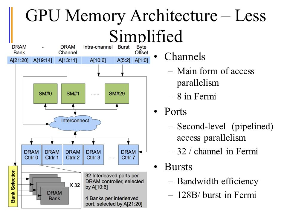 GPU Memory Architecture – Less Simplified Channels –Main form of access parallelism –8 in Fermi Ports –Second-level (pipelined) access parallelism –32