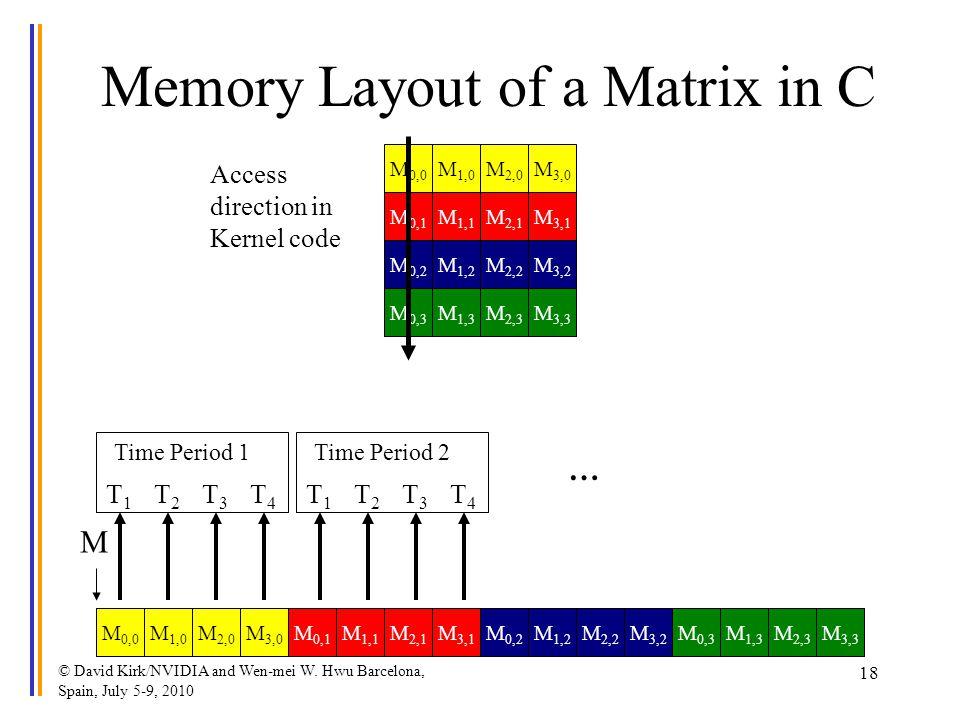 © David Kirk/NVIDIA and Wen-mei W. Hwu Barcelona, Spain, July 5-9, 2010 18 M 2,0 M 1,1 M 1,0 M 0,0 M 0,1 M 3,0 M 2,1 M 3,1 Memory Layout of a Matrix i