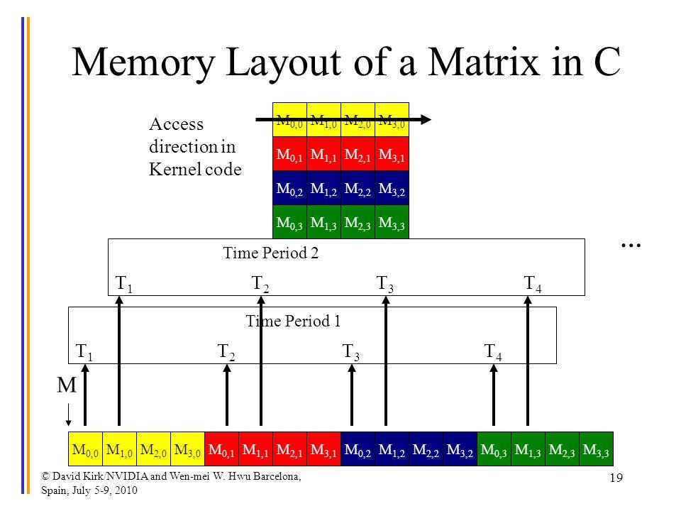© David Kirk/NVIDIA and Wen-mei W. Hwu Barcelona, Spain, July 5-9, 2010 19 M 2,0 M 1,1 M 1,0 M 0,0 M 0,1 M 3,0 M 2,1 M 3,1 Memory Layout of a Matrix i