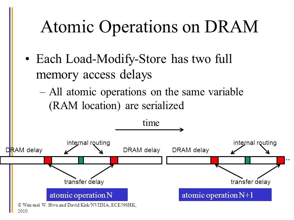 Atomic Operations on DRAM Each Load-Modify-Store has two full memory access delays –All atomic operations on the same variable (RAM location) are serialized © Wen-mei W.