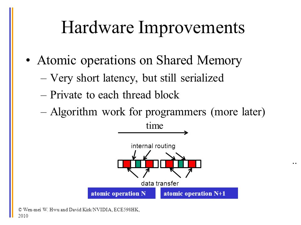 Hardware Improvements Atomic operations on Shared Memory –Very short latency, but still serialized –Private to each thread block –Algorithm work for programmers (more later) © Wen-mei W.