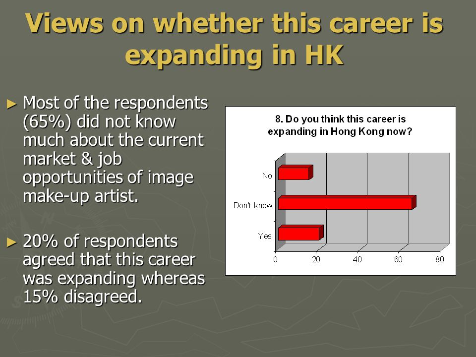 ► Most of the respondents (65%) did not know much about the current market & job opportunities of image make-up artist.