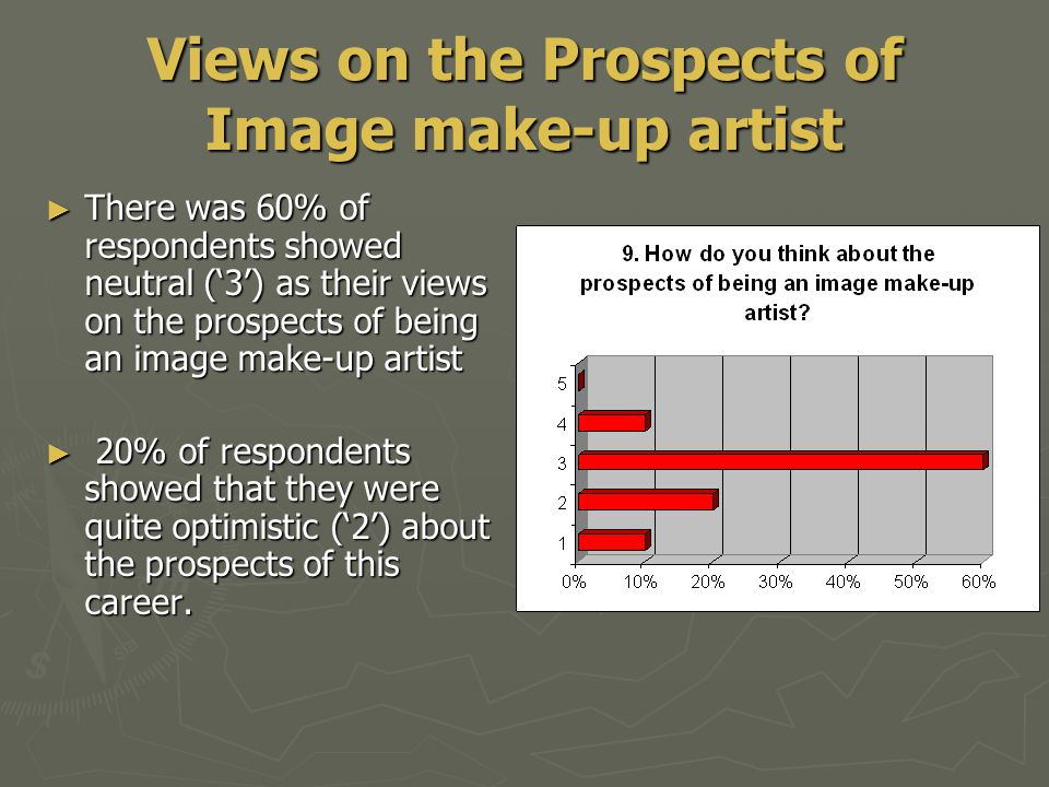 Views on the Prospects of Image make-up artist ► There was 60% of respondents showed neutral ('3') as their views on the prospects of being an image make-up artist ► 20% of respondents showed that they were quite optimistic ('2') about the prospects of this career.