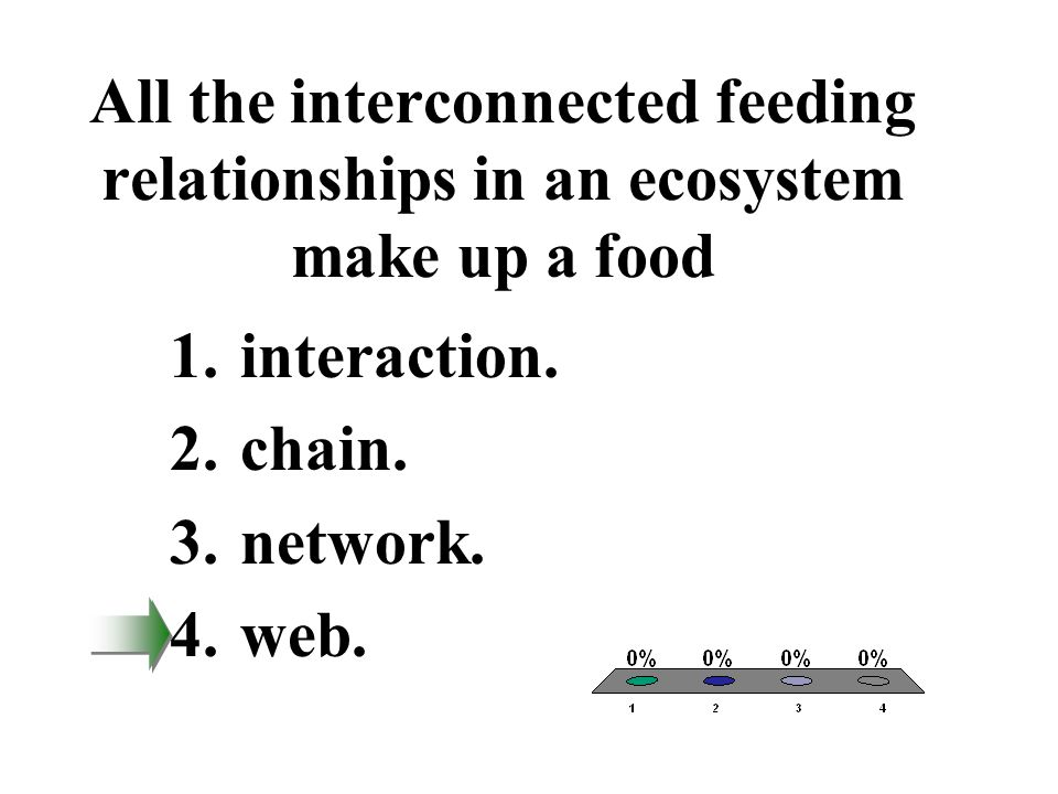 All the interconnected feeding relationships in an ecosystem make up a food 1.interaction. 2.chain. 3.network. 4.web.