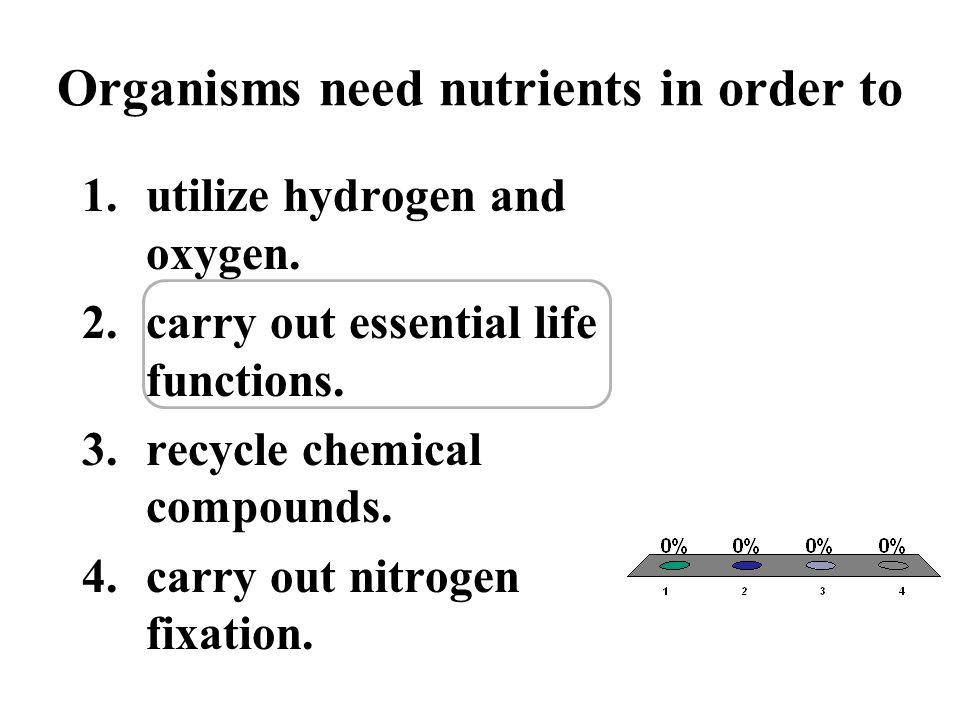Organisms need nutrients in order to 1.utilize hydrogen and oxygen. 2.carry out essential life functions. 3.recycle chemical compounds. 4.carry out ni