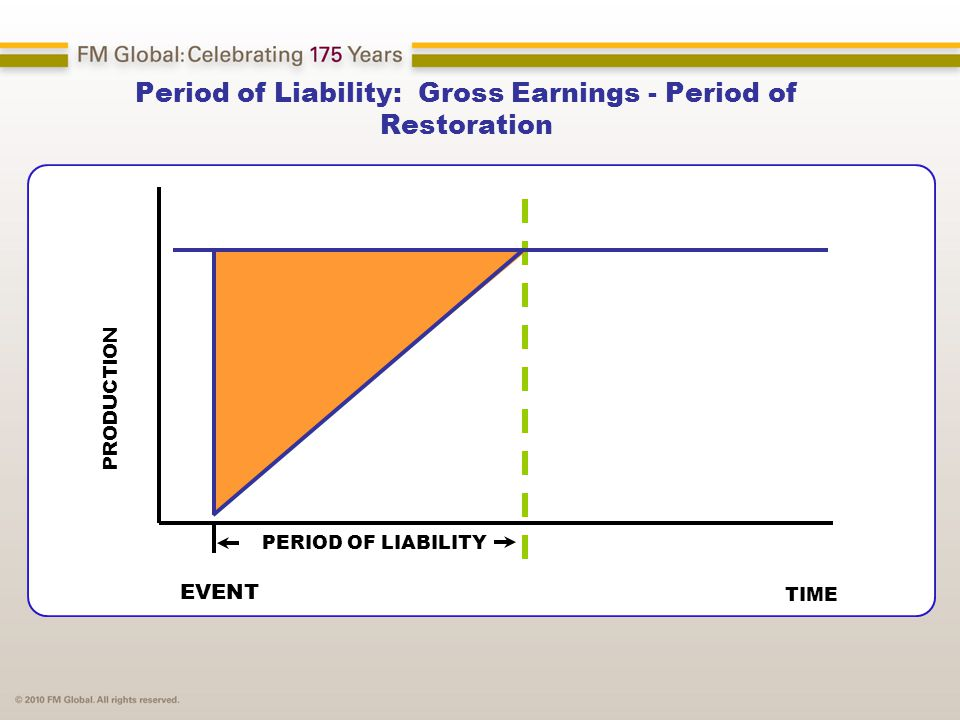 Period of Liability: Gross Earnings - Period of Restoration PRODUCTION TIME EVENT PERIOD OF LIABILITY