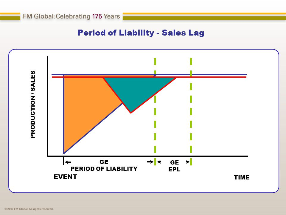 Period of Liability - Sales Lag TIME EVENT GE PERIOD OF LIABILITY GE EPL PRODUCTION / SALES