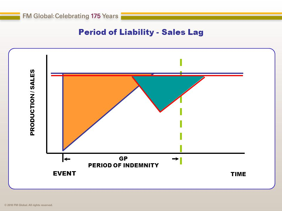Period of Liability - Sales Lag TIME EVENT GP PERIOD OF INDEMNITY PRODUCTION / SALES