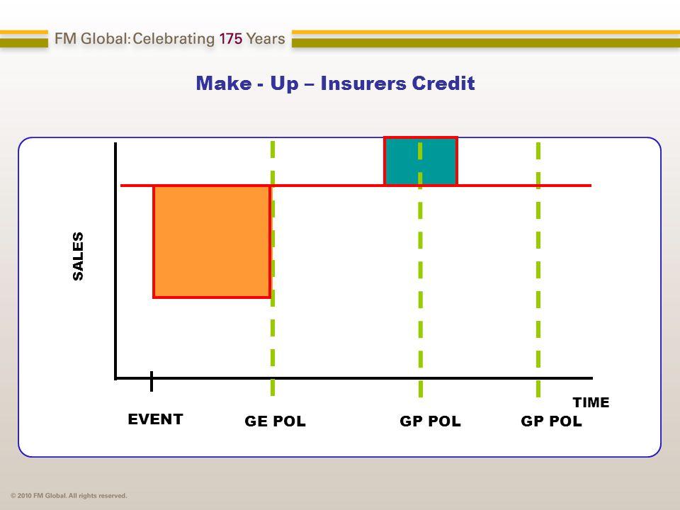 Make - Up – Insurers Credit SALES TIME EVENT GE POLGP POL