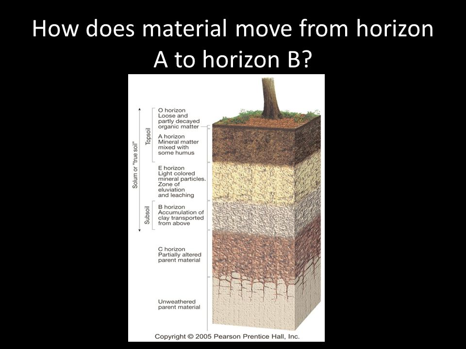 How does material move from horizon A to horizon B?