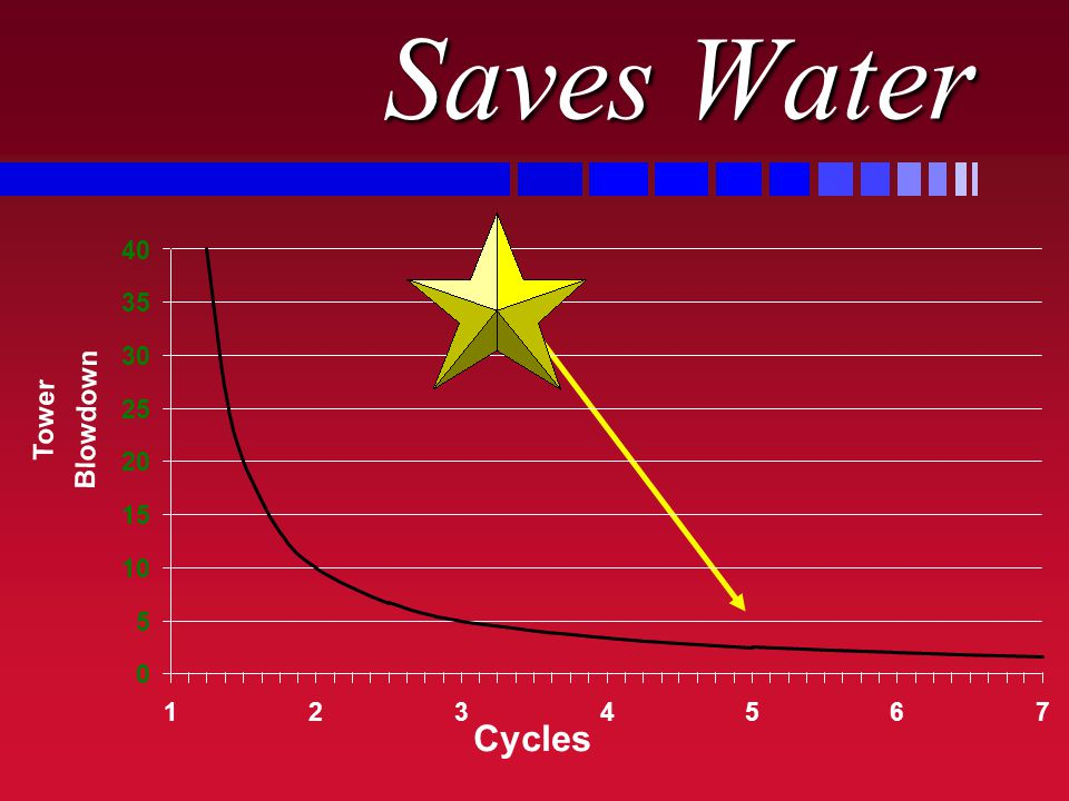 Saves Water 0 5 10 15 20 25 30 35 40 1234567 Cycles Tower Blowdown